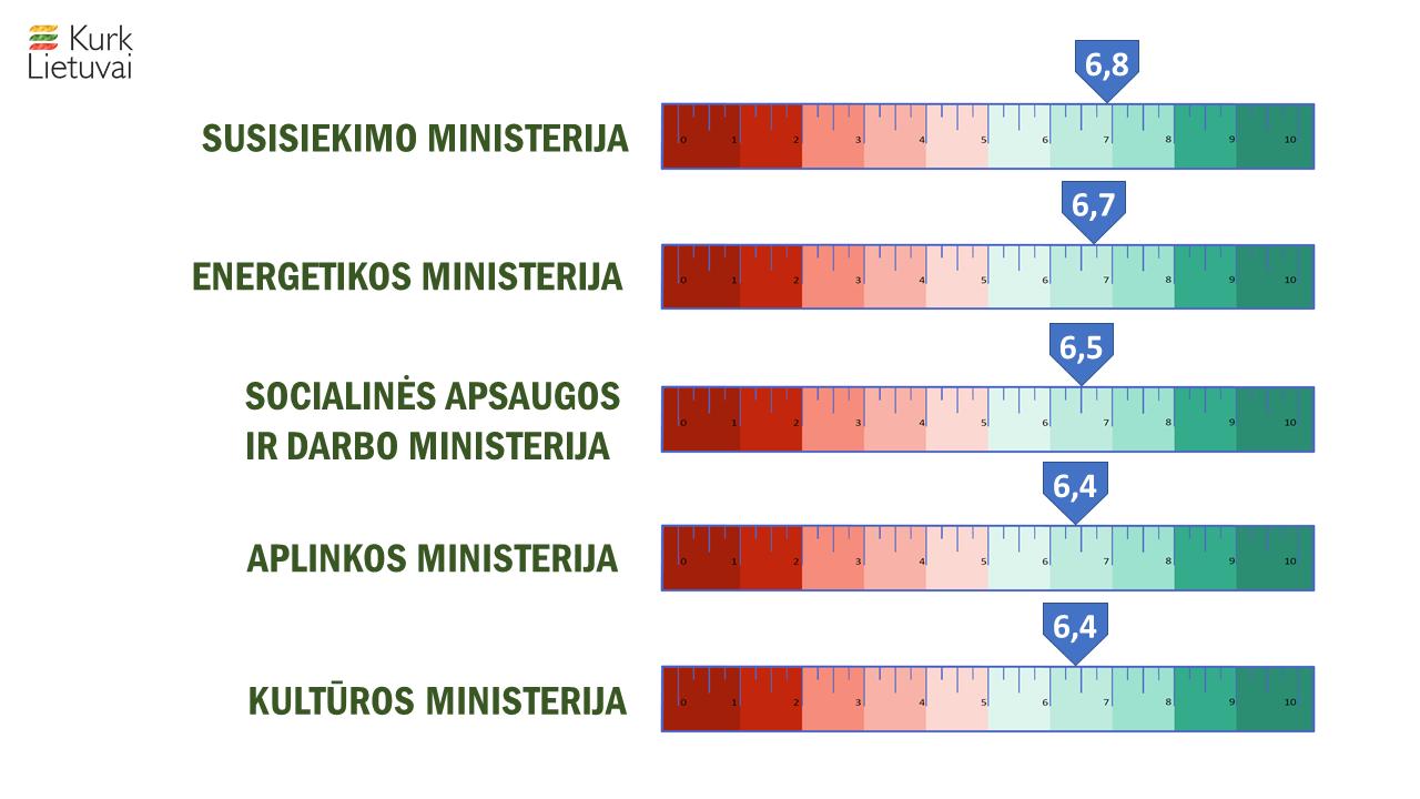 Lyčių lygybės liniuotės tyrimas parodė – ministerijose dirbančių moterų karjeros galimybės yra blogesnės