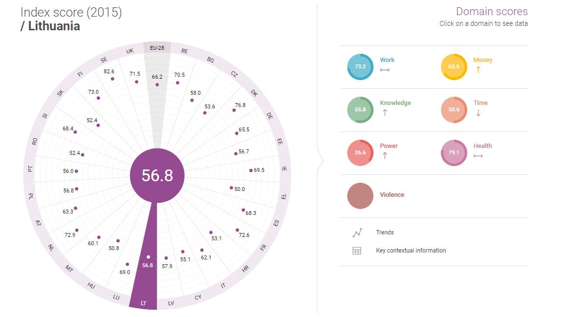 2017 m. Lyčių lygybės indeksas. Pažanga sraigės greičiu