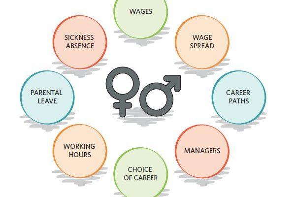 Lyčių lygybė jau pasiekta. Kodėl taip mano savivaldybės ir kaip yra iš tiesų?